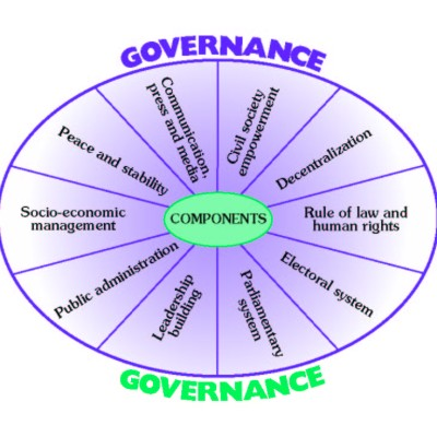 Haiti:Benefits of e-Governance