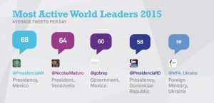 Most-Active-World-Leaders-1024x494